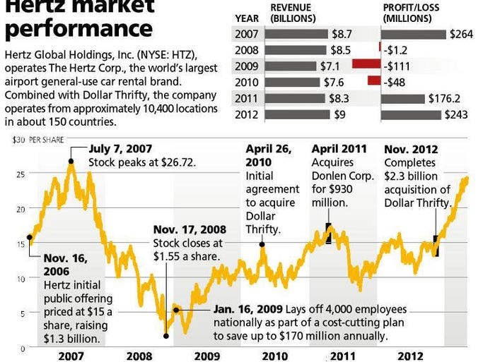 Hertz by the numbers: A collection of important facts, figures and graphs.