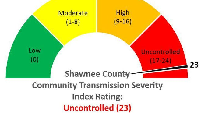 The Shawnee County Community Transmission Severity Index rose two points and is close to reaching its limit again.