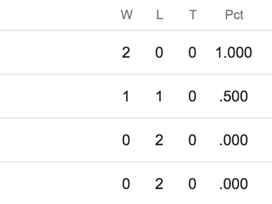 NFC West standings: Week 2 cements Rams as the team to beat