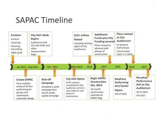 SAPAC timeline courtesy of Matt Lewis