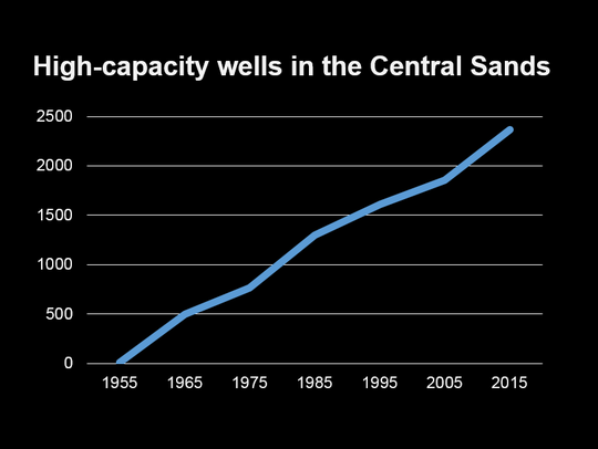 The number of high-capacity wells in the Central Sands