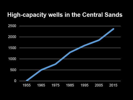 The number of high-capacity wells in the Central Sands has increased significantly since 1950.