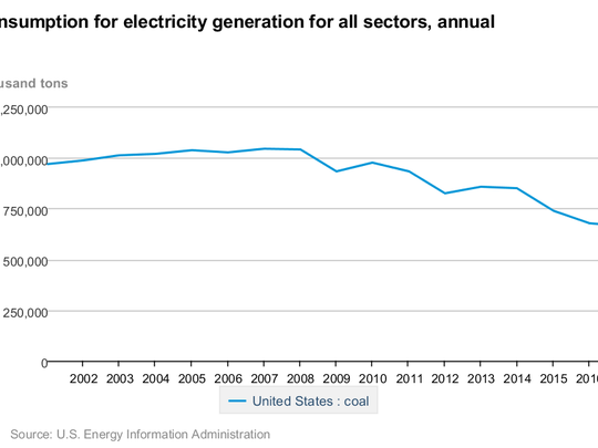 Annual consumption for electricity generation for all