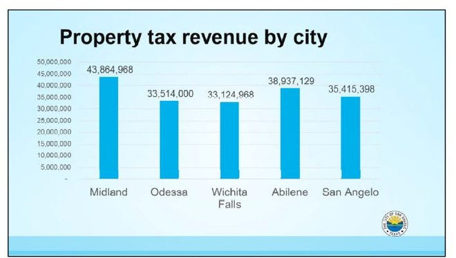 The City's Finance Department put together a comparison of property tax revenue collected by five West Texas cities.