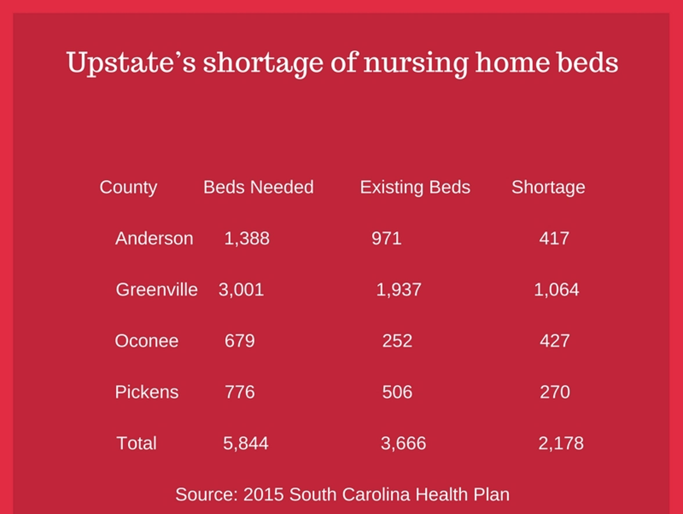 There is a need for almost 2,200 additional nursing