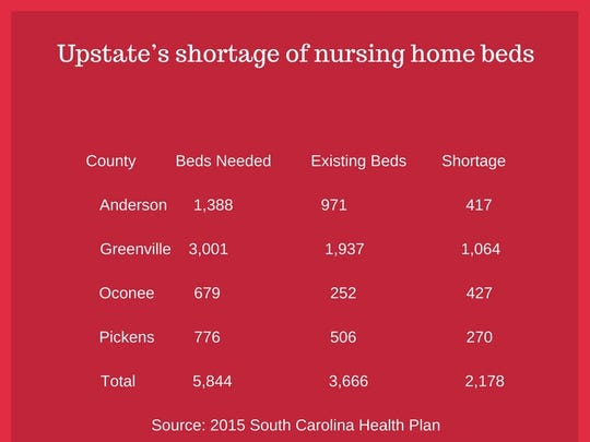 There is a need for almost 2,200 additional nursing home beds in Anderson, Greenville, Oconee and Pickens counties.