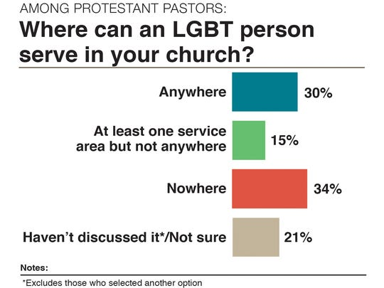 A LifeWay Research graphic shows the results of a recent