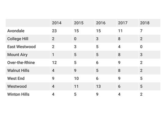 The number of shootings during January, February, March and April during each year by neighborhood.