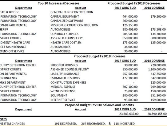 Proposed budget changes for fiscal year 2018 shared