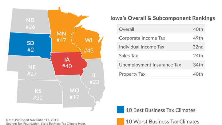 A new study shows Iowa's tax climate is not competitive in the Midwest or nationally.