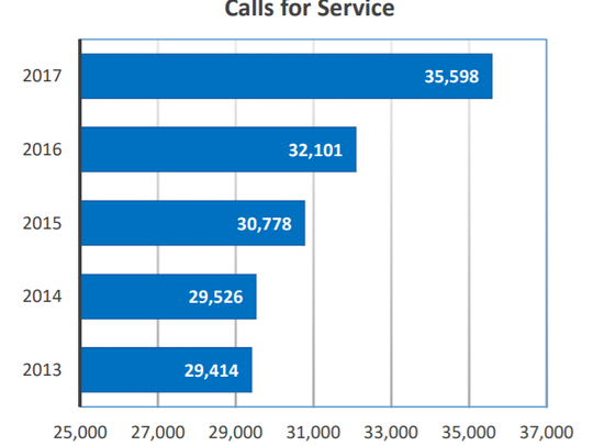 A graph supplied by police shows the marked rise in calls for service to the Greenfield Police Department.