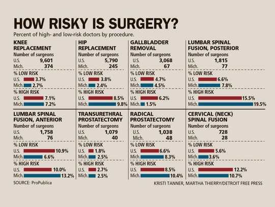 How risky is surgery?