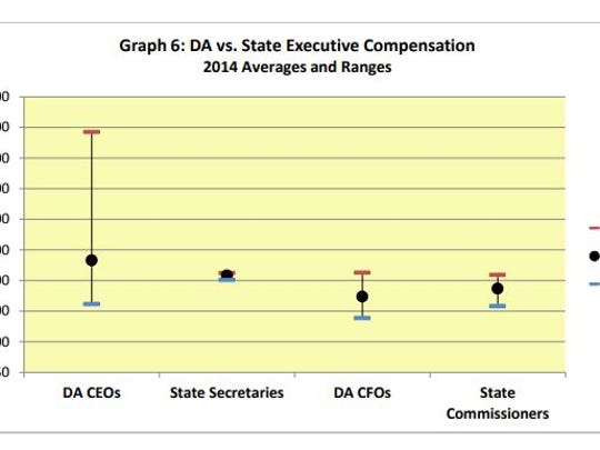 The Vermont State Auditor's Office compiled this graph of executive compensation at the state's 11 designated agencies in 2014, compared to top positions in state government.