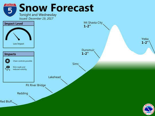 Snow levels predicted for winter storm on Interstate 5.