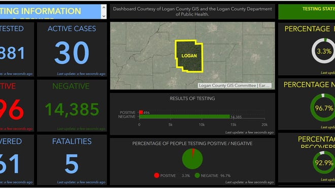 Graphic shows COVID-19 cases by the numbers in Logan County as of Oct. 9, 2020.