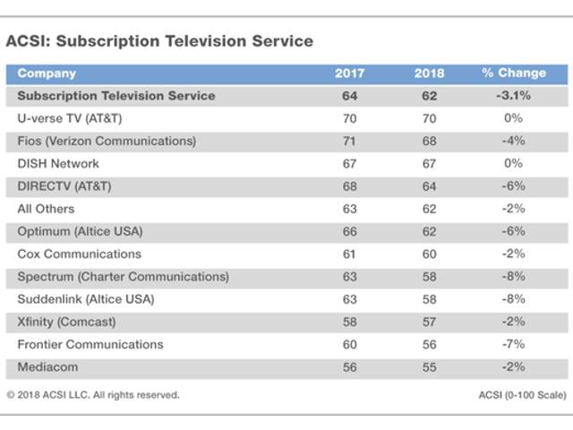 Consumer satisfaction with cable, Internet Service Providers drops