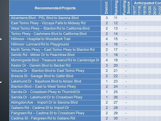 Port St. Lucie recommended sidewalk projects.