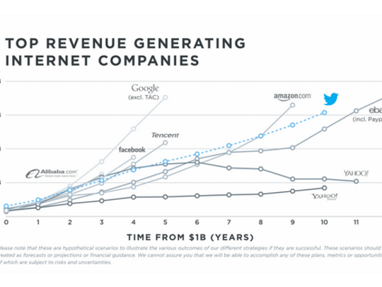 Twitter aspires to generate $14 billion a year in revenue