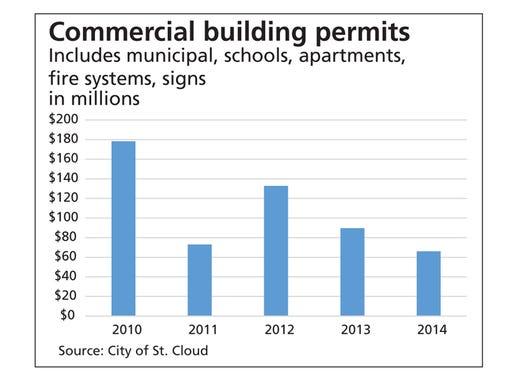 Sauk Rapids Building Permits