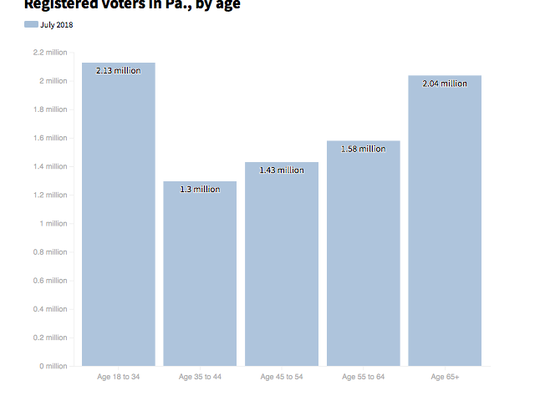 Registered voters in PA by age