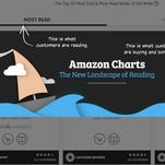 Amazon Charts, Amazon's new best seller list, now tracks what people actually read