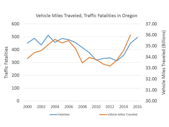 Vehicle Miles Traveled vs. Traffic Fatalities in Oregon.