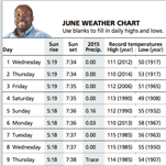June 2016 weather chart
