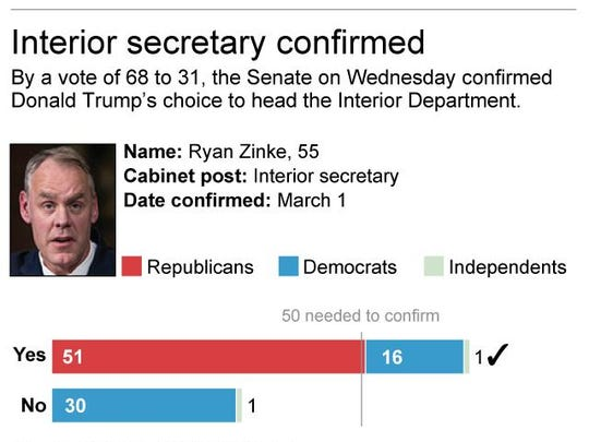 Senate vote to confirm Ryan Zinke for interior secretary