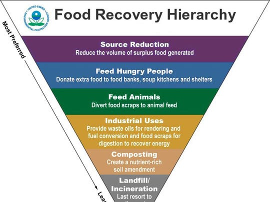 EPA Food Recovery Hierarchy chart.