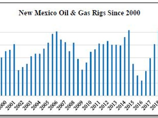 This chart shows the trends in New Mexico rig counts