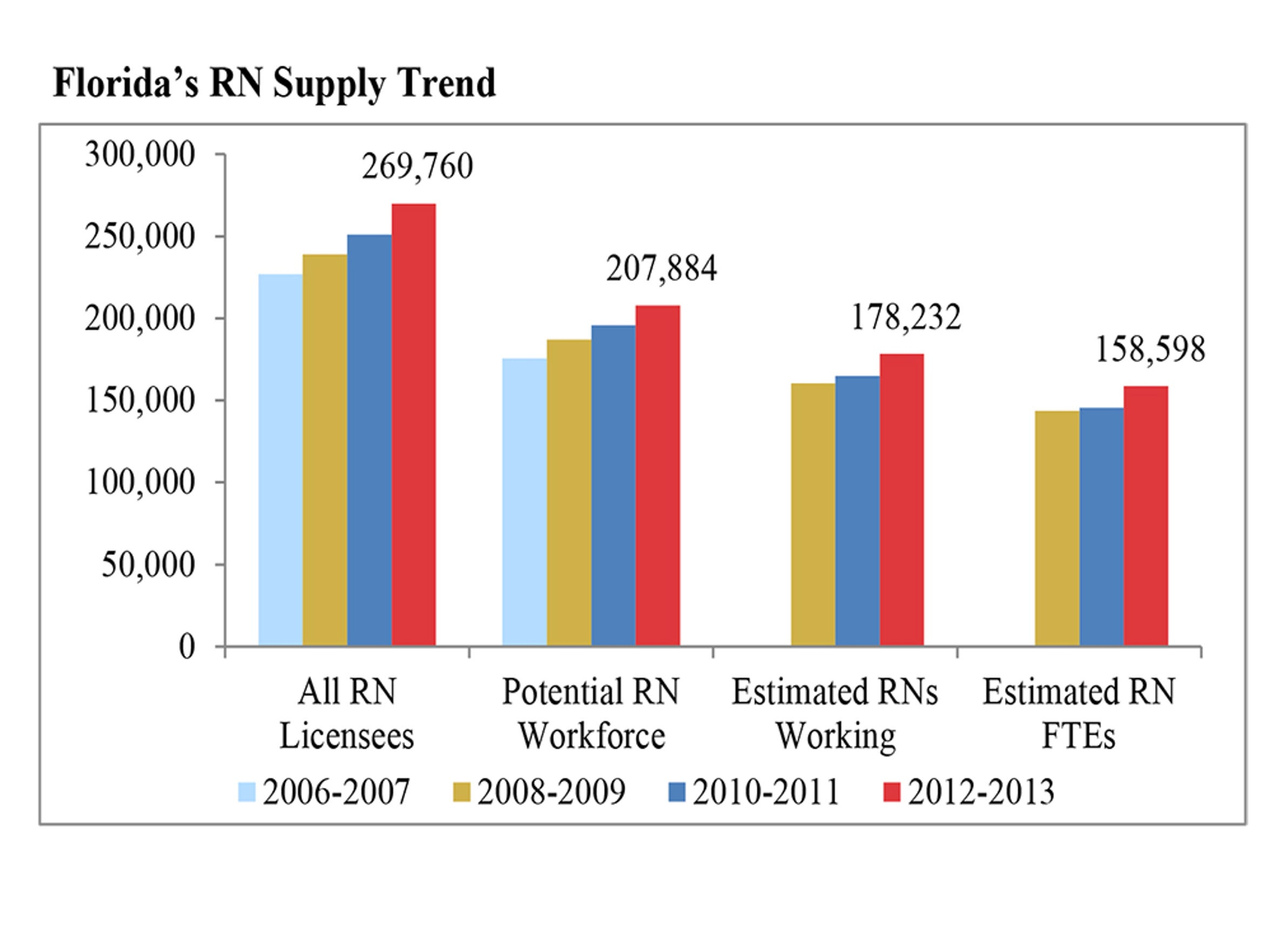 Florida's RN Supply 2012-2013