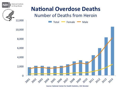 A chart of nationwide deaths from heroin overdose.