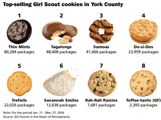 These are the top-selling Girl Scout cookies in York County.
