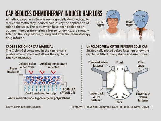 Cap reduces chemotherapy-inducted hair loss.