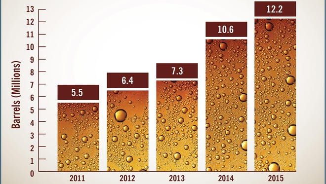 From January through the end of June, craft brewers across the country sold about 12.2 million barrels of beer, up from 10.6 million barrels sold in the first half of 2014.