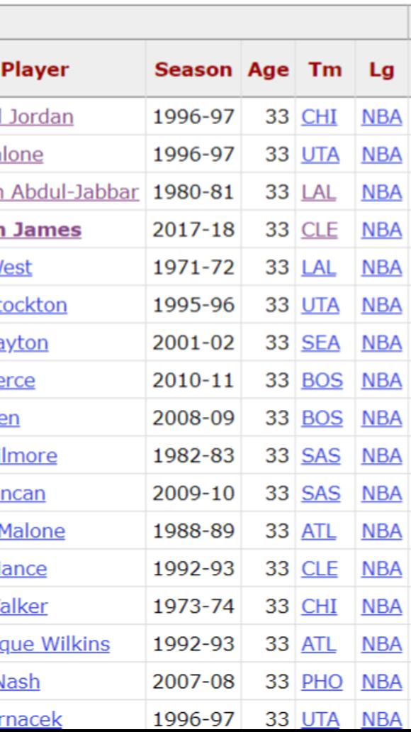 Is LeBron James having the greatest age 33 season in NBA history?