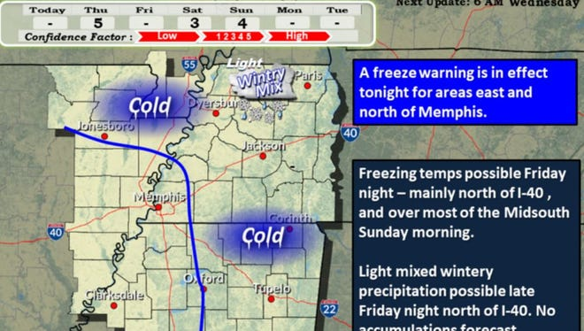 The National Weather Service in Memphis has issued a freeze warning for early Thursday.