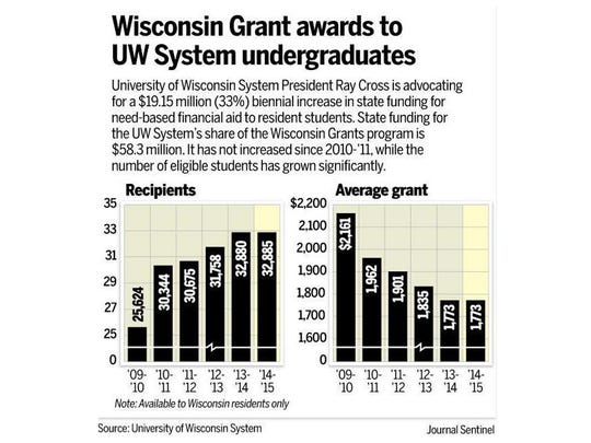 Wisconsin Grant awards to UW System undergraduates