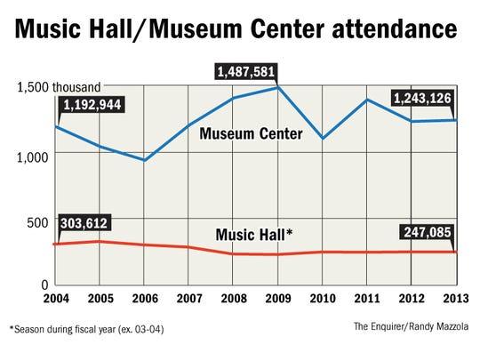 Cincinnati Arts Attendance_Online