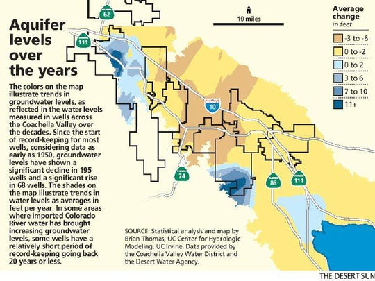 Aquifer levels over the years