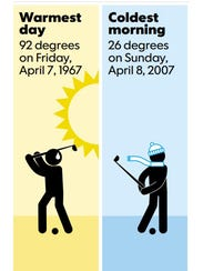 Masters weather records.