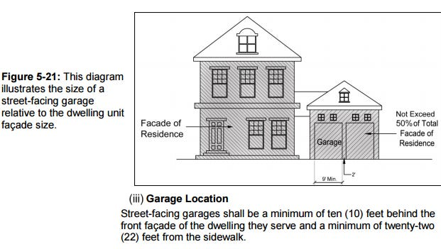 A page from Franklin's zoning ordinance details standards for street-facing garages on new homes. If HB476/SB520 passes, cities will be prohibited from enforcing these types of standards via ordinance.