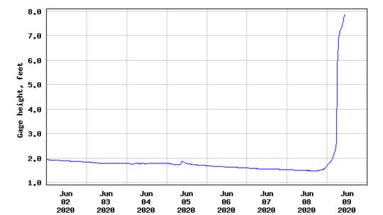 The Jacks Fork River at Mountain View came up more than six feet overnight due to rain from tropical storm Cristobal.
