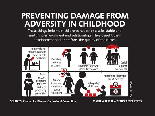 Preventing damage from adversity in childhood