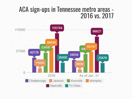 ACA sign-ups in Tennessee metro areas in 2017 lagged
