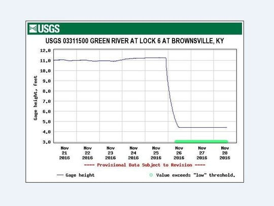 This USGS graph shows when  the new holes opened up at the Green River Lock and Dam 6, with the water level quickly falling nearly seven feet.