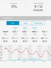 The Wunderground app's Forecast area is my favorite