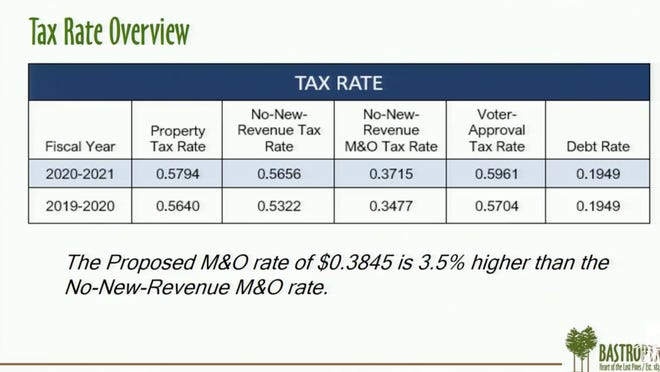 The Bastrop City Council is proposing a tax rate increase for fiscal year 2020-21. This is the first time the council is proposing to raise the tax rate in several years.
