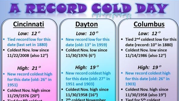 The cold weather on Tuesday set records, according to the National Weather Service.