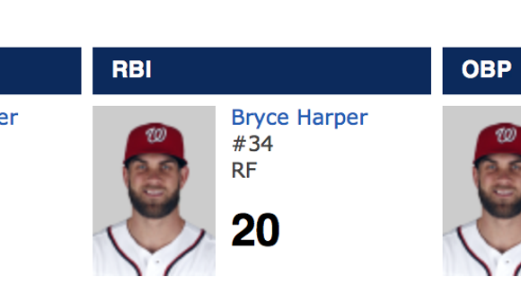 5 absurd stats that prove Bryce Harper is all the way back